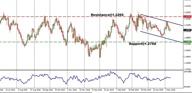 GBP - technical analysis - 13th May 2019