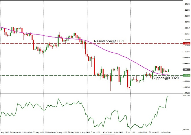 CHF - technical analysis - 14th June 2019