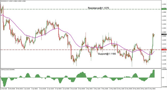 EUR - technical analysis - 4th June 2019