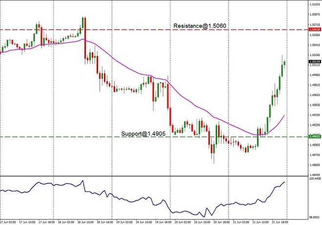 EUR - technical analysis - 24th June 2019