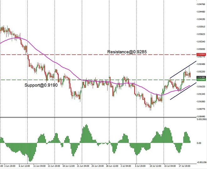 AUD - techncial analysis - 22nd July 2019