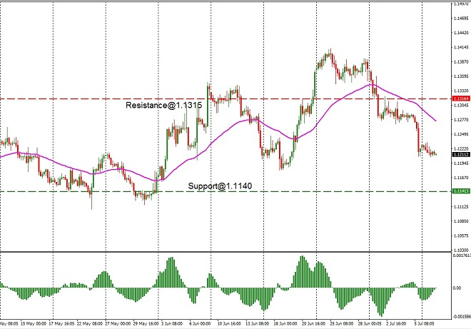 EUR - technical analysis - 9th July 2019