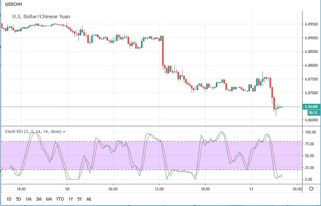 cny - technical analysis - 11th July 2019