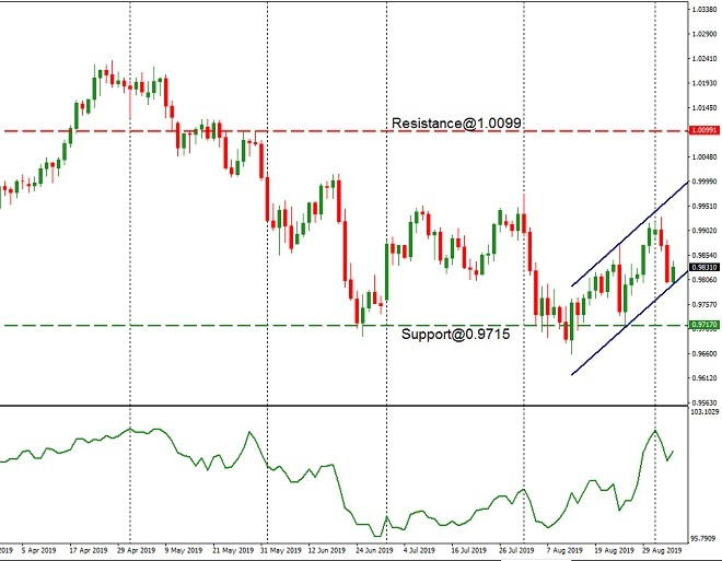 CHF - technical analysis - 6th Sept 2019