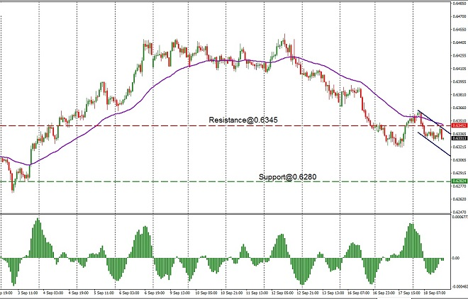 nzd - technical analysis - 19th Sept 2019