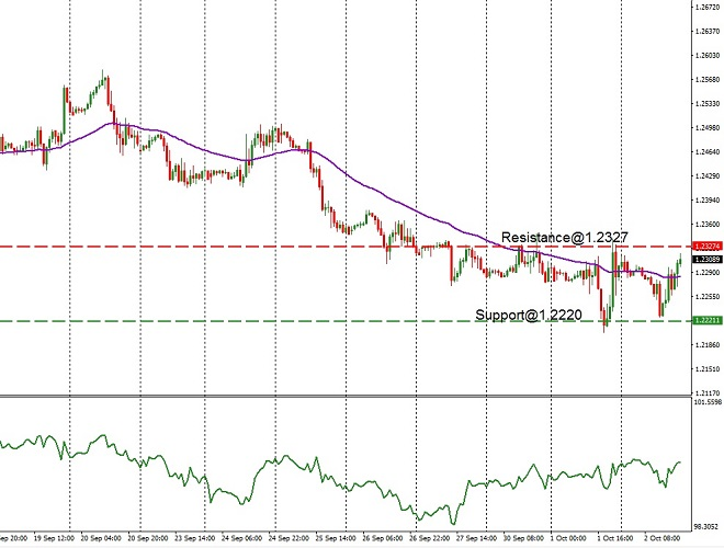 GBP - technical analysis - 3rd Oct 2019