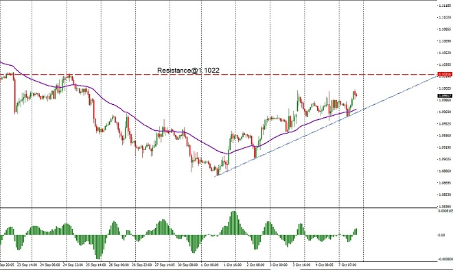 eur - technical analysis - 8th Oct 2019