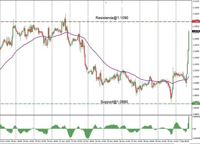 EUR - technical analysis - 3rd Dec 2019