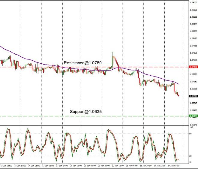 EUR - technical analysis - 28th Jan 2020