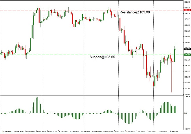 jpy - technical analysis - 9th Jan 2020