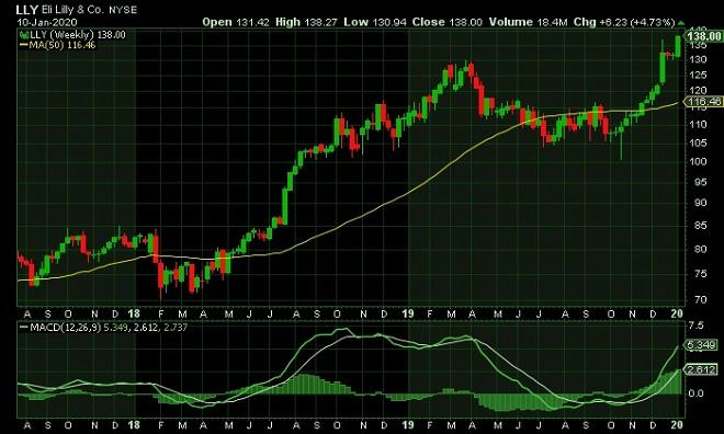 lill - technical analysis - 13th Jan 2020