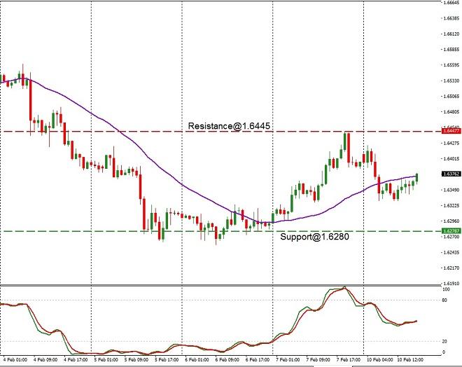 EUR - technical analysis - 11th Feb 2020