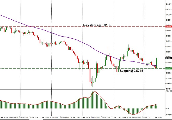 AUD - techncial analysis - 24th March 2020