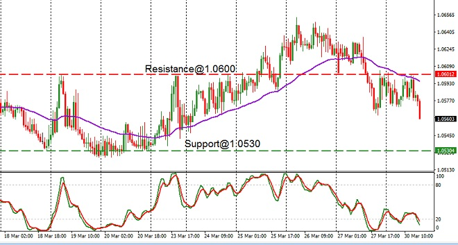 CHF - technical analysis - 31st March 2020