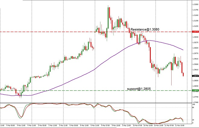 GBP - technical analysis - 12th March 2020
