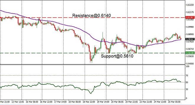 NZD - technical analysis - 26th March 2020