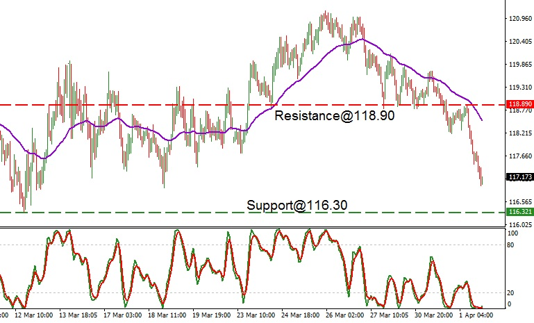 EUR - technical analysis - 2nd April 2020