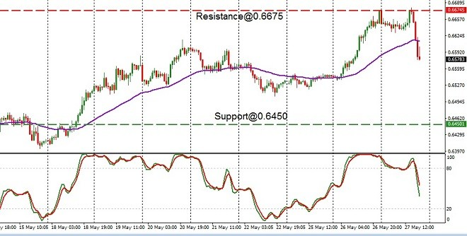 AUD - technical analysis - 28th May 2020