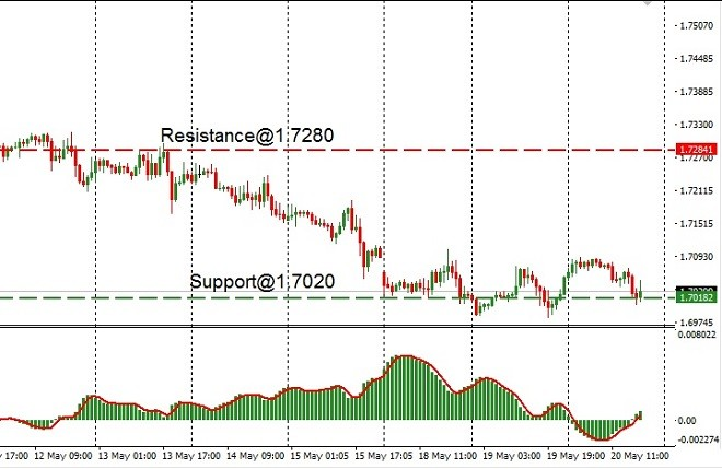 CAD - technical analysis - 21st May 2020