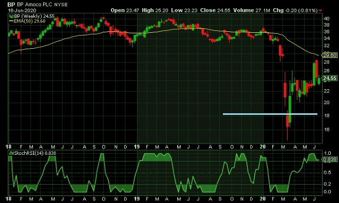 BP - technical analysis - 17th June 2020
