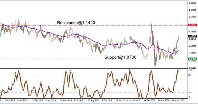 EUR - technical analysis - 4th June 2020