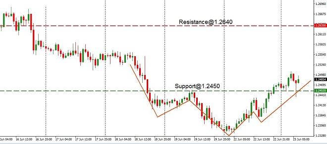 GBP - technical analysis - 23rd June 2020