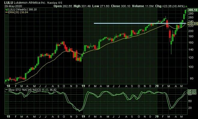 lulu - technical analysis - 1st June 2020