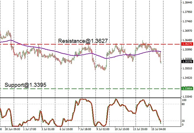 CAD - technical analysis - 16th July 2020