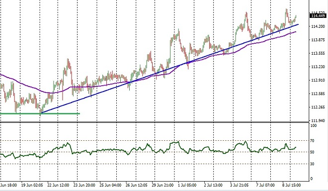 CHF - technical analysis - 9th July 2020