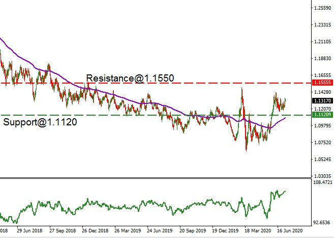 EUR - technical analysis - 7th July 2020