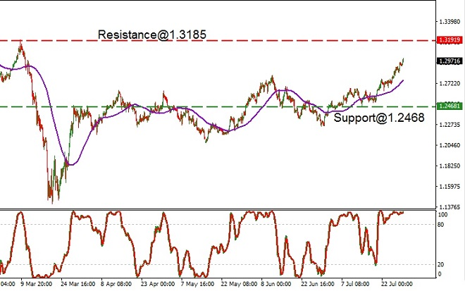 GBP - technical analysis - 30th July 2020