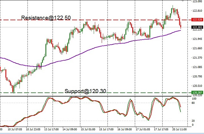 JPY - technical analysis - 21st July 2020