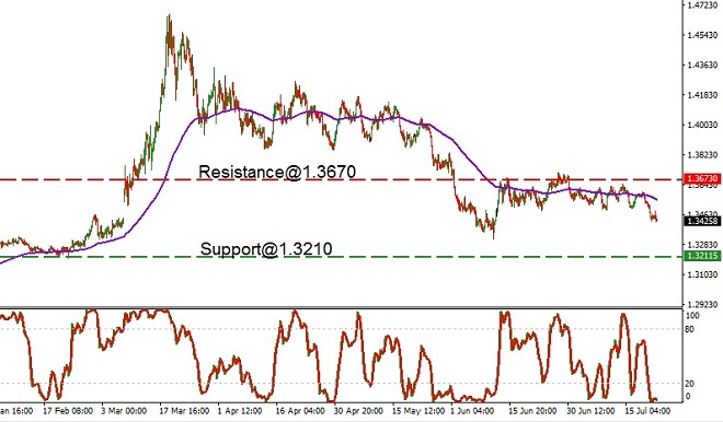 USD - technical analysis - 23rd July 2020