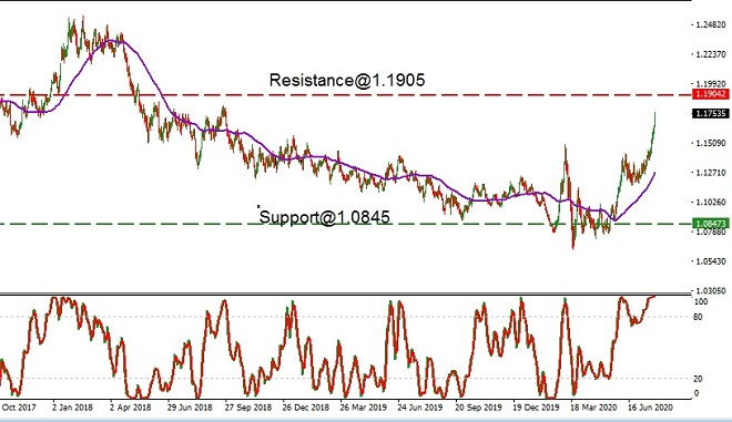 USD - technical analysis - 28th July 2020