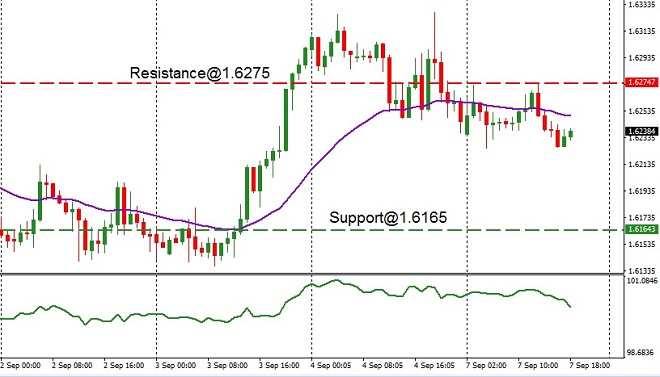 AUD - technical analysis - 8th September 2020