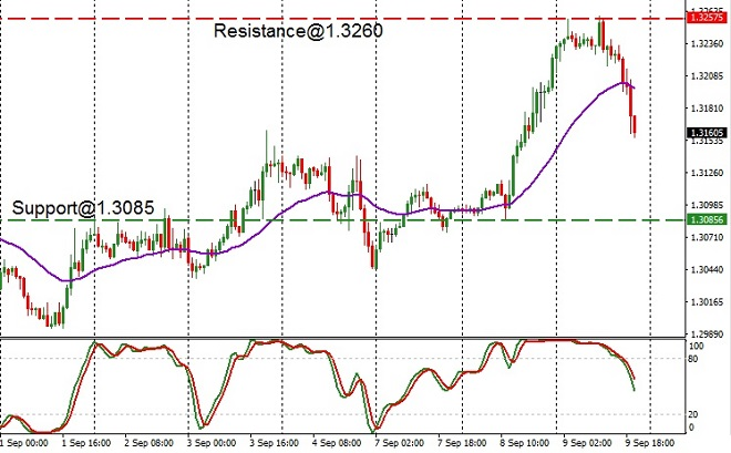 CAD - technical analysis - 10th September 2020
