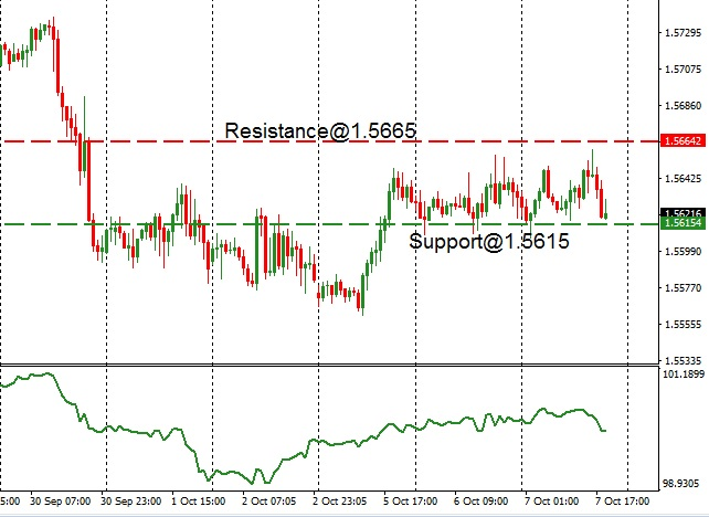 EUR - technical analysis - 8th October 2020