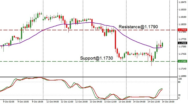 EUR - technical analysis - 15th October 2020