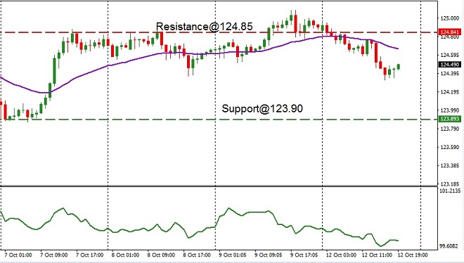 JPY - technical analysis - 13th October 2020