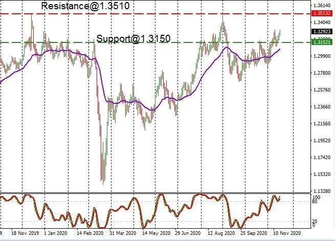 GBP - technical analysis - 19th November 2020